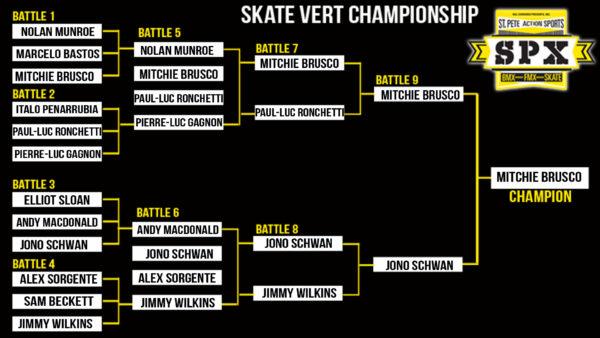 REVISED Skate Championship 1920 X 1080