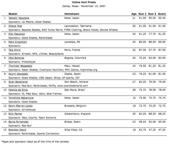 2007_Dallas_Inline Vert Finals Results