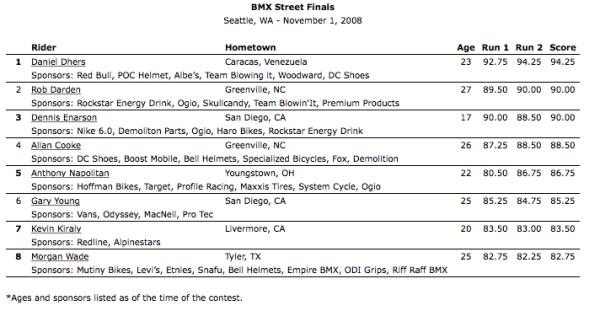 2008_Seattle_BMX Street Finals Results