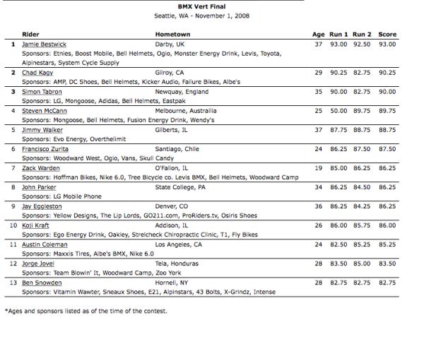2008_Seattle_BMX Vert Final Results
